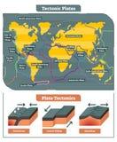 Colección de mapa del mundo de las placas tectónicas, diagrama del vector ilustración del vector