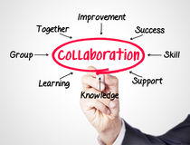 Collaboration. Concept sketched on screen royalty free stock images