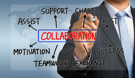 Collaboration flowchart hand drawing by businessman Stock Images