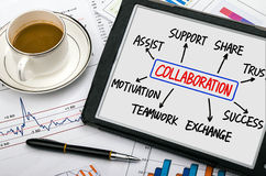Collaboration flowchart hand drawing on tablet pc Royalty Free Stock Photo