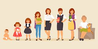 Female age stages. Collection of female age. Development of women from the child to the elderly. Female characters. The aging process. Vector illustration Royalty Free Stock Photos