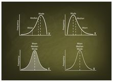 Collection of Positve and Negative Distribution Curve on Chalkboard Stock Images