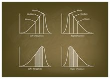 Collection of Positve and Negative Distribution Curve on Chalkboard Stock Photography