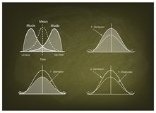 Collection of Positve and Negative Distribution Curve on Chalkboard Royalty Free Stock Photo