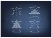 Collection of Positve and Negative Distribution Curve on Chalkboard Royalty Free Stock Photos