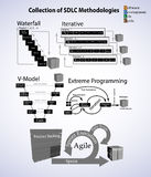 Collection of Software development life cycle methodology Royalty Free Stock Images
