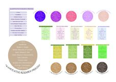 Collection of 11 Step in Qualitative Research Process Stock Photography