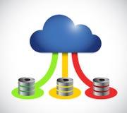 Collegamento di calcolo di colore dei server del computer della nuvola Immagine Stock