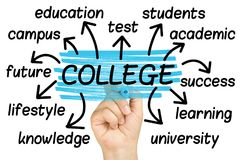 College Word Cloud tag cloud. College Word Cloud or tag cloud Royalty Free Stock Photos