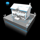 Colonial house and  storm sewer system Stock Image