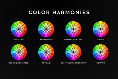 Color harmonies memo design. Colour wheel with mixing information assistance royalty free illustration