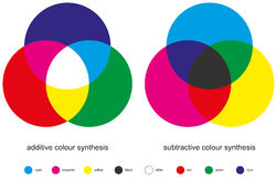 Color Mixing - Color Synthesis. Additive and Subtractive are the two types of color mixing with three primary colors, three secondary colors, and one tertiary stock illustration