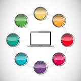 Color network connection and laptop illustration Royalty Free Stock Photography