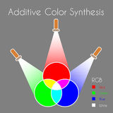 Color Synthesis. Color Mixing. Additive Color Synthesis. Color model RGB with three primary colors, three secondary colors and one tertiary color made from all Royalty Free Stock Photography