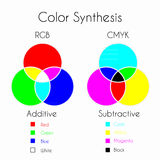 Color Synthesis. Color Mixing. Color Synthesis - Additive and Subtractive. Color models RGB and CMYK with three primary colors, three secondary colors and one Royalty Free Stock Image