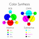 Color Synthesis. Color Mixing. Color Synthesis - Additive and Subtractive. Color models RGB and CMYK with three primary colors, three secondary colors and one Stock Photo