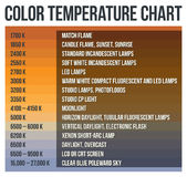 Color Temperature Chart. In Kelvin degrees Royalty Free Stock Image