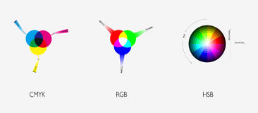 Color wheel basic color Theory. Basic color theory of CMYK, RGB and HSB Stock Image