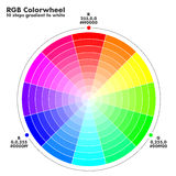 Color wheel with gradients. RGB color wheel with 10 step gradients to lighter colors Stock Photos