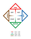 Colored Classical Four Elements With Their Qualities. Colored Classical four elements fire, earth, water and air with their qualities hot, dry, cold and wet Stock Photography