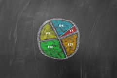Colored piechart on blackboard Royalty Free Stock Photo