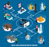 Virtual Travel Landmarks Museum Isometric Flowchart Royalty Free Stock Photos