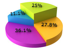 Colorful 3D pie chart with percents Stock Photos