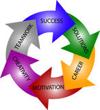 Colorful circle - way to success Stock Images