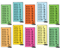 Colorful multiplication table with frames Stock Image
