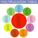 Colorful multiplication table between 1 to 10. In flower petal shape as an educational material for primary school level students - Eps10 graphics and Royalty Free Illustration