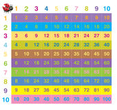 Colorful times table. Acrylic illustration of colorful 10 times table Vector Illustration