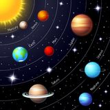 Colorful vector solar system. Showing the positions and orbits of the Sun  Earth  Mars  Mercury  Jupiter  Saturn  Uranus  Neptune in a twinkling night sky with Royalty Free Stock Image