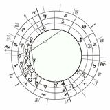 Coloring coloring synastry natal astrological chart, zodiac sign. Coloring synastry natal astrological chart, zodiac signs vector illustration Royalty Free Stock Photos