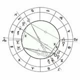 Coloring natal astrological chart, zodiac signs vector. Coloring natal astrological chart, zodiac signs. vector illustration Royalty Free Stock Image