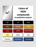 A table of inorganic Iron compounds colors. Colors of inorganic Iron compounds. Characteristic colors of salts for qualitative analysis cations and anions Stock Images