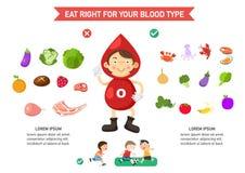 Coma a la derecha para su tipo de sangre infographic Fotografía de archivo