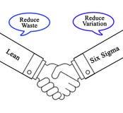 Combinerend Helling en Sigma Zes royalty-vrije illustratie