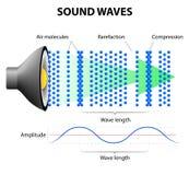 Come le onde sonore funzionano Fotografia Stock