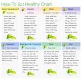 Come mangiare diagramma sano Fotografie Stock Libere da Diritti