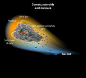 Comets,asteroids and meteors Stock Image