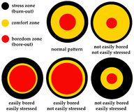 Comfort zone. Overview of different patterns regarding stress zone, comfort zone and boredom zone stock illustration