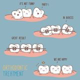 Comics about orthodontic treatment. Vector Stock Image