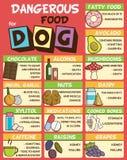 Comida peligrosa para los perros Stock de ilustración