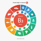 Comidas altas en la vitamina B3 Imágenes de archivo libres de regalías