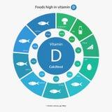 Comidas altas en la vitamina D Fotos de archivo libres de regalías