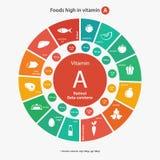 Comidas altas en vitamina A Foto de archivo libre de regalías