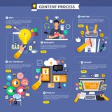 Comienzo plano del proceso de márketing del contenido del concepto de diseño con la idea, t Imagen de archivo