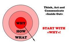 Commencez les buts d'entreprise, pourquoi, comment, ce qui illustration libre de droits