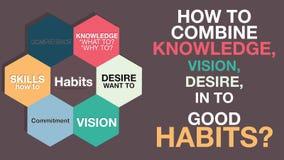 Comment créer des habitudes - concept de motivation de liste de définition Désir, vision, la connaissance, qualifications, engage Image libre de droits