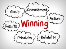 Comment gagner la carte d'esprit de qualités, concept d'affaires illustration stock
